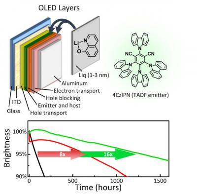 Kyushu University new OLED structure using LiQ to extend the lifetime
