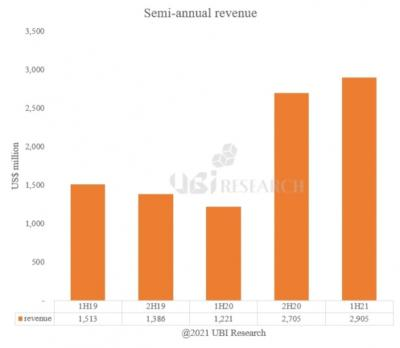 10-inch and larger OLED revenues, (2019H1-2021H1, UBI Research)