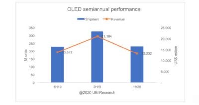 OLED shipments and revenues (1H19 to 1H20, UBI)