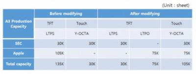 SDC A3 fab: Y-OCTA and LTPO modifications (UBI)