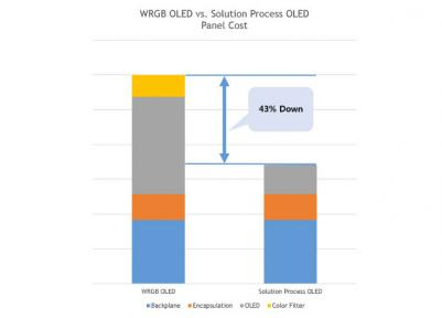 UBI Research WRGB/Solution OLED panel cost comparison