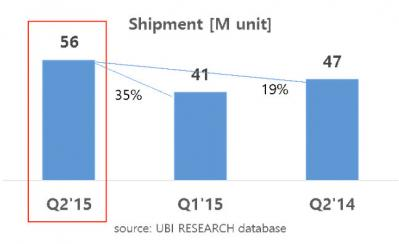 UBI quarterly AMOLED shipments (Q2 2014 to Q2 2015)