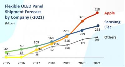 Flexible OLED shipments by customer (UBI, 2015-2021)