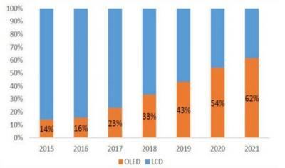 Smartphone display shipments, LCD vs OLED (2015-2021, UBI)