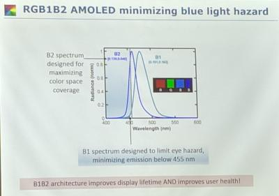 UDC RGB1B2 AMOLED architecture, blue light (OLED Korea 2019)