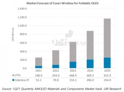 UTG vs PI, foldable cover material forecast (2021-2025, UBI Research)