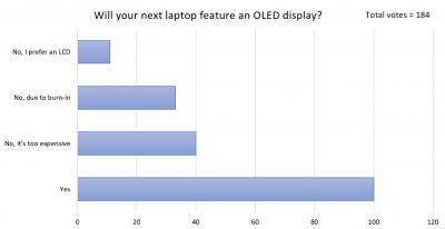 Will you next laptop featurean OLED display? (poll, 2021-08)