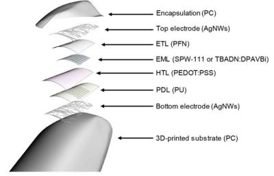 OLED 3D printing stack scheme (Yonsei University)