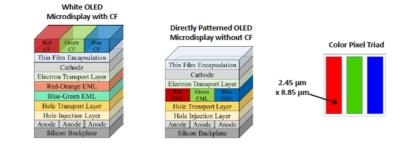 White OLED with CF structure vs dPd structure (eMagin)