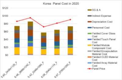 2020 iPhone OLED production costs and prices, Korea, DSCC