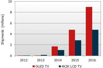 DisplaySearch OLED and 4K TV forecasts