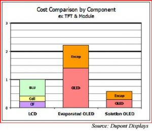 Dupont LCD/OLED cost comparison chart