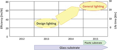 Sumitomo OLED lighting roadmap chart