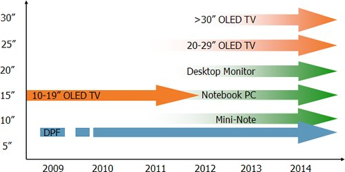 OLED display forecast by DisplaySearch, Sep 2009