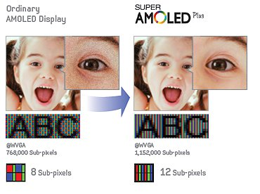 Samsung AMOLED vs Super AMOLED plus sub-pixels image