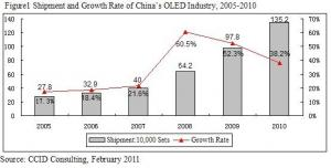 CCID 2005-2010 Chinese OLED shipments chart