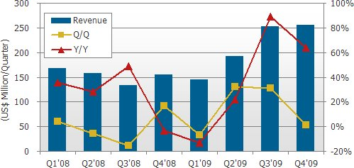 DisplaySearch quarterly shipments and revenue Q3 2009 graph