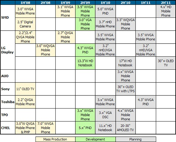 DisplaySearch AMOLED Roadmap table
