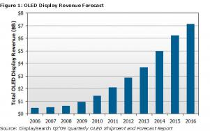 Displaysearch OLED display forecast July 2009 image
