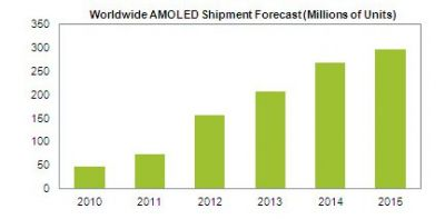 iSupply AMOLED shipment forecast 2010-2015