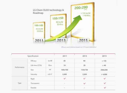 LG Chem announced their OLED lighting product plans back in 2009. Back then LG Chem planned to use green and red PHOLED materials made by Universal Display ...  sc 1 st  OLED Info & LG Chem plans to build a Gen-5 OLED lighting fab by 2015 reduce ... azcodes.com
