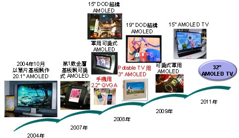 LG Display OLED roadmap 2004-2011 photo