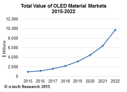n-tech OLED material market forecast (2015-2022)