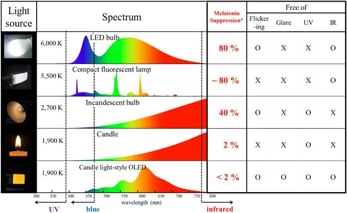 http://www.oled-info.com/files/oled-light-sources-spectrum-candle-chart.jpg