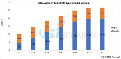 Rigid vs flexible OLED glass area production (2017-2023, UBI Research)