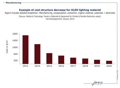 Yole OLED lighting cost structure decrease chart