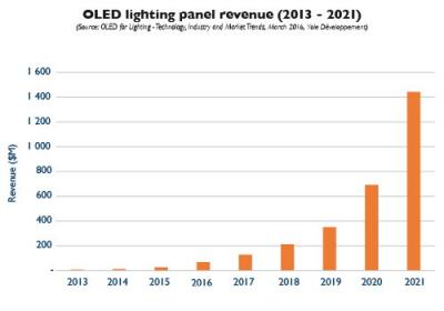 Yole Developpement OLED lighting revenue chart (2013-2021)