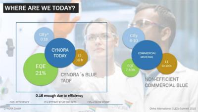 Cynora: where are we today slide (Feb 2018)