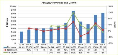 AMOLED revenue and growth (2016-2018, DSCC)