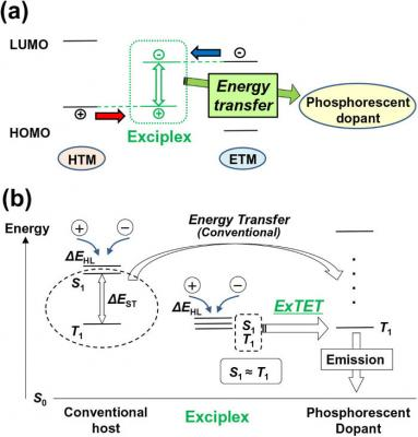 ExTET process and energy states diagram