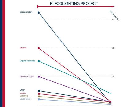 Flexolighting project OLED lighting cost reduction estimates