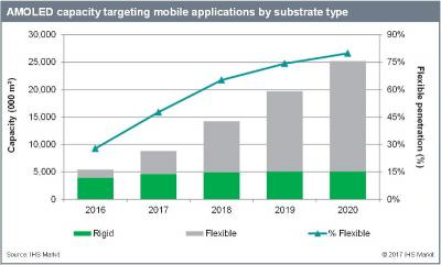 Mobile-application AMOLED capacity (2016-2020, IHS)