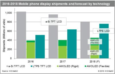 Smartphone display shipments by technology (2016-2018, IHS)
