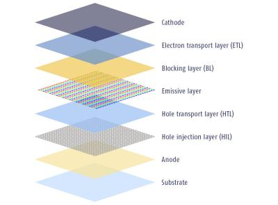 OLED device structure image