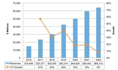 OLED revenues and  growth (2016-2022, DSCC, revised March 2018)