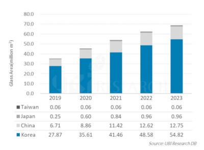 OLED production capacity by country (2019-2023, UBI)