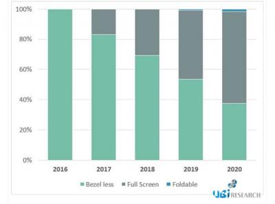 Flexible OLED market share by type (UBI, 2016-2020)